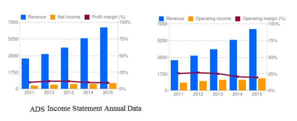 ADS annual data
